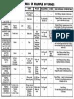 Multiple Offerrings Chart