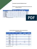 Statistik Sektor Pengurusan Naziran