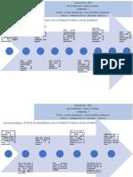 """Línea  cronológica  """"Etapas  de  desarrollo  de  la  productividad  a  nivel  mundial"""".docx"""