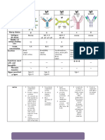 Immunology Chart