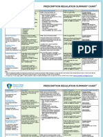 Prescription Regulation Summary Chart (Summary of Laws)