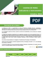 Cifras Sectoriales - 2016 Octubre Mora (1)