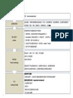 战略地图模板 - 副本