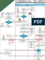 1.0.0. APS Flujograma Compra Materiales Almacén ARAPA