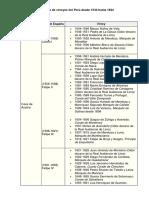 Lista de Virreyes Del Perú Desde 1544 Hasta 1824