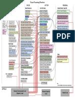Vt Permit Process Flow Chart