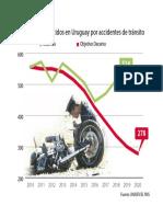 Fallecidos por accidentes de tránsito