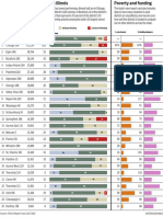 Ranking Illinois schools performance