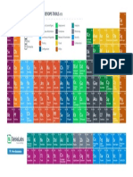 Periodic Table of Devops Tools v3