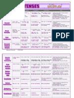 tenses summary.pdf