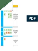 VSM y Objetivos Por Release (RoadMap General)