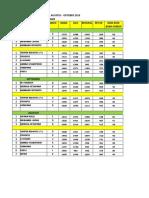 ANALISA KPI KURIR BULAN AGUSTUS - OKTOBER 2018.xlsx