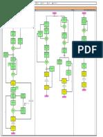 121927828 Process Chart for Procurement