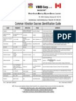 Vibration Sources Identification Guide
