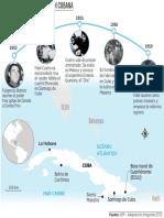 Cronología de la revolución cubana