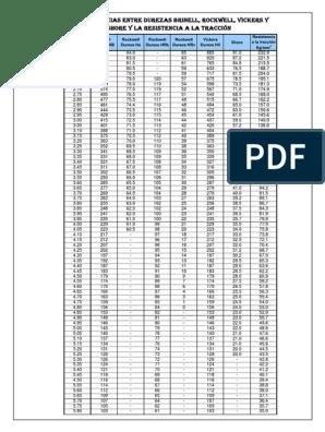 Tabla De Equivalencia De Durezas Pdf
