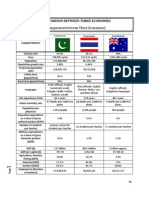 A General Economic Comparison Between Three Economies _Pakistan,Thailand and Australia