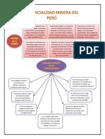 Mapa Conceptual de Mineria en El Peru