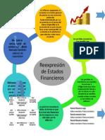 Reexpresion de Estados Financieros