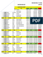 Dakar Bike Mejia 2017(Resultado Final)
