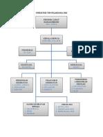 Struktur Tim Pelaksana Uks
