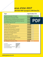 5314-tcs-test-pneus-ete-2017_195_65_R15_91V_Uebersicht