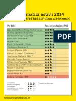 5195-panoramica-tcs-test-pneumatici-estivi-2014-195-65-R15-91V