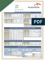 Equivalencias de Normas Aceros.pdf