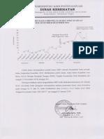 Grafik Insiden Kasus DBD Wilayah Kecamatan Selat September - Desember 2018