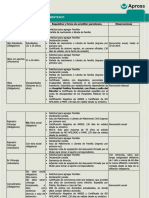 Afiliaciones Requisitos de Parentesco 100310