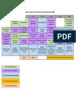 Plan de Estudios Licenciatura en Admon de Organizaciones
