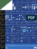 MS Cloud Design Patterns Infographic 2015.pdf