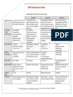 Comparison of Clinical Trial Phases1