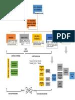 Mapa Conceptual PDF...