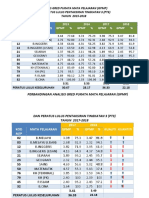 Analisis Gpmp & Peratus 2015-2018