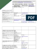 Programación Aula Currículum Bimodal Con Tareas