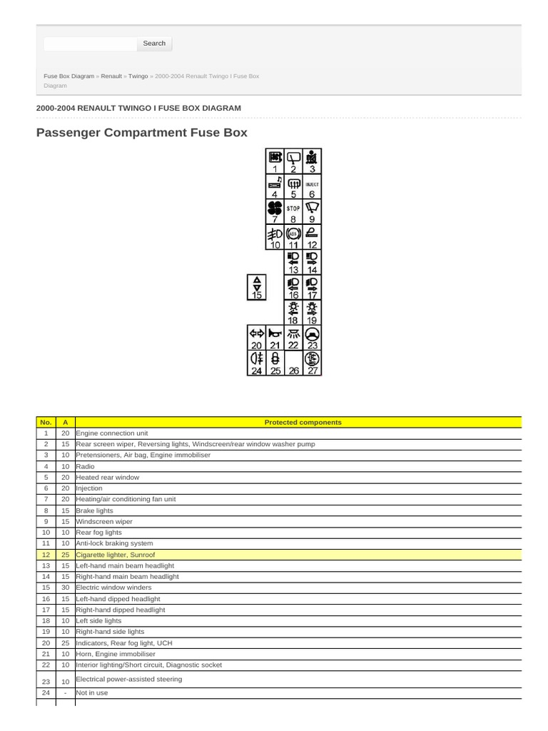 20002004    Renault       Twingo    i Fuse Box    Diagram      Headlamp   Fuse  Electrical