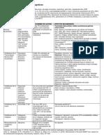 Antirretrovirales y Efectos Neurocognitivos