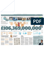 Comprehensive Spending review