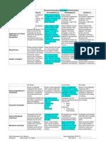 Advanced Expository Writing Rubric