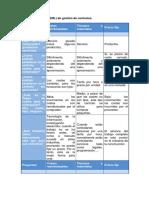 Mapa de Procesos Eml de Gestion de Contratos