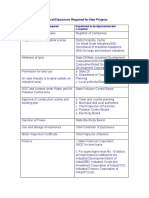 approval_clearances_required_for_new_projects.pdf