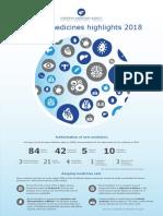 Human Medicines Highlights 2018