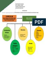 Mapa Conceptual Del Curriculum