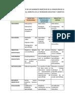 Cuadro Comparativo de Los Elementos Didácticos de La Concepción de La Didáctica Tradicional