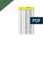 Data Koordinat Gedung Fst