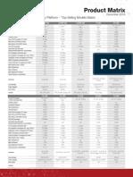 Fortinet Product Matrix