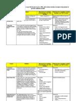 Compreshensive TDS CHART