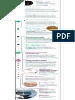 HHIC Korea (Parent Company) Timeline(1)