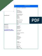 Connecteurs classés par catégories